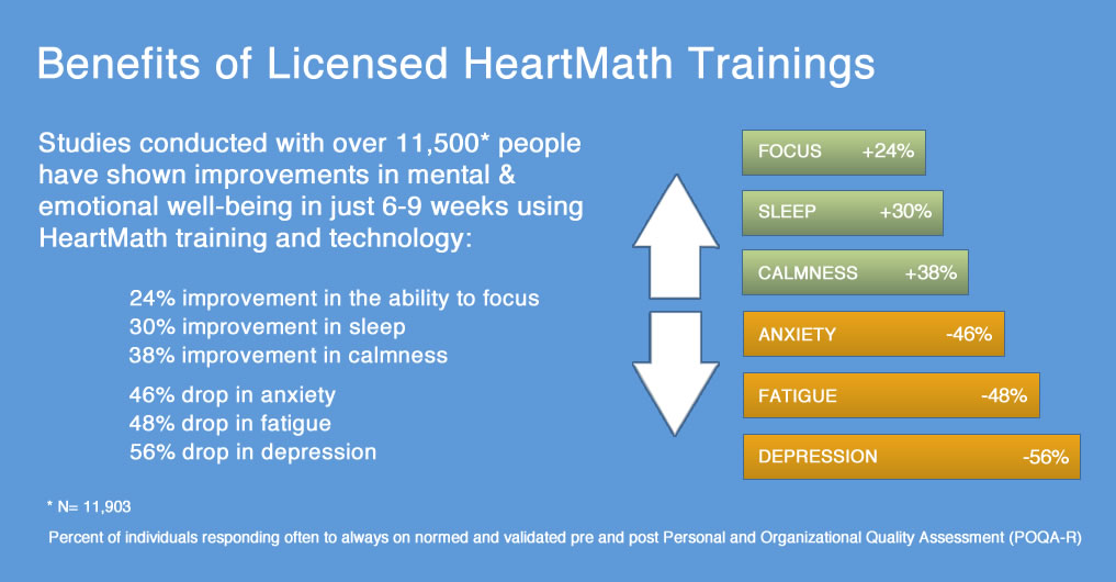 HeartMath Benefits